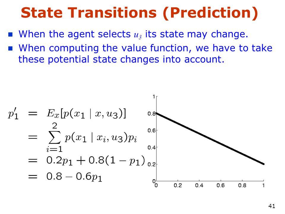 40 Value Function b'(b|z 1 ) p(z 1 ) V 1 (b|z 1 ) p(z 2 ) V 2 (b|z 2 ) \bar{V} 1 (b)