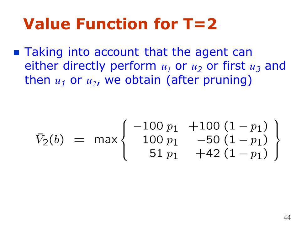 43 Value Function after executing u 3 \bar{V} 1 (b) \bar{V} 1 (b|u 3 )