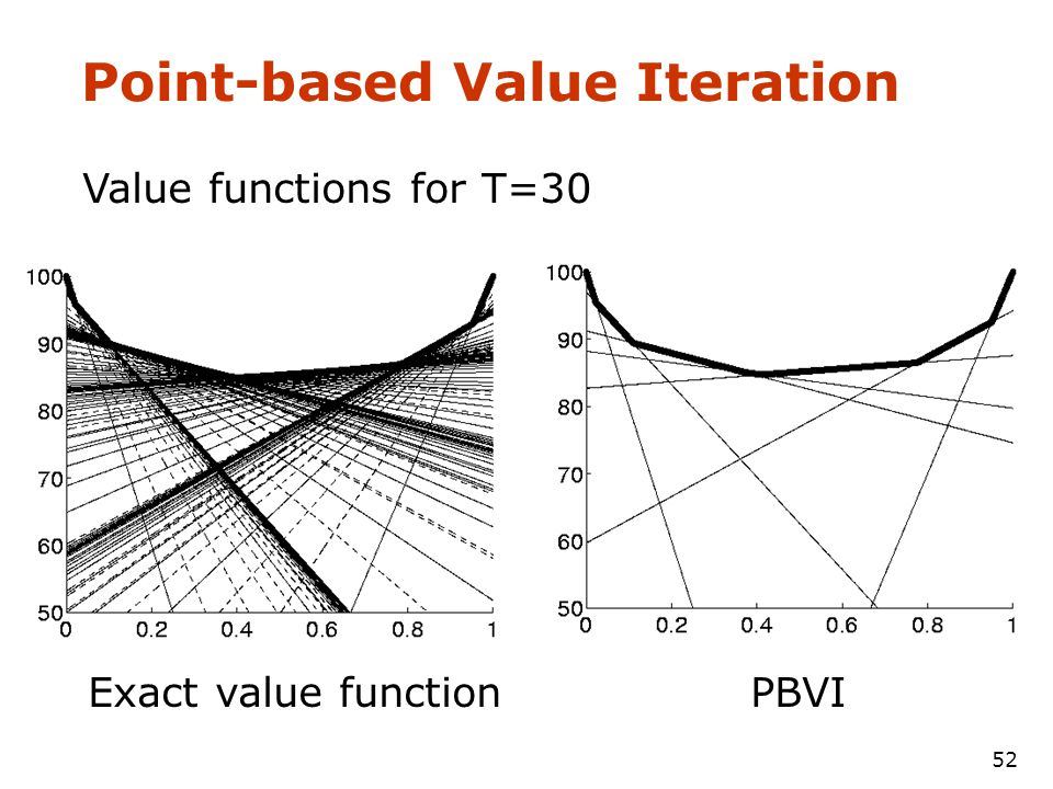 51 Point-based Value Iteration Maintains a set of example beliefs Only considers constraints that maximize value function for at least one of the examples
