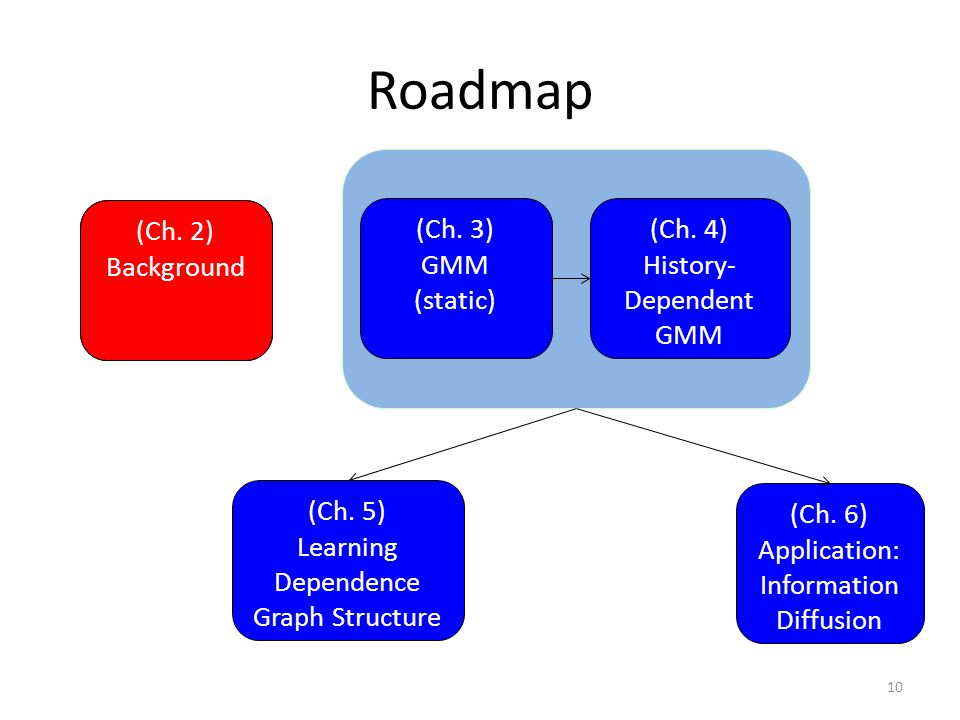 Roadmap (Ch. 3) GMM (static) (Ch. 4) History- Dependent GMM (Ch. 6) Application: Information Diffusion 10 (Ch. 2) Background (Ch. 5) Learning Dependen