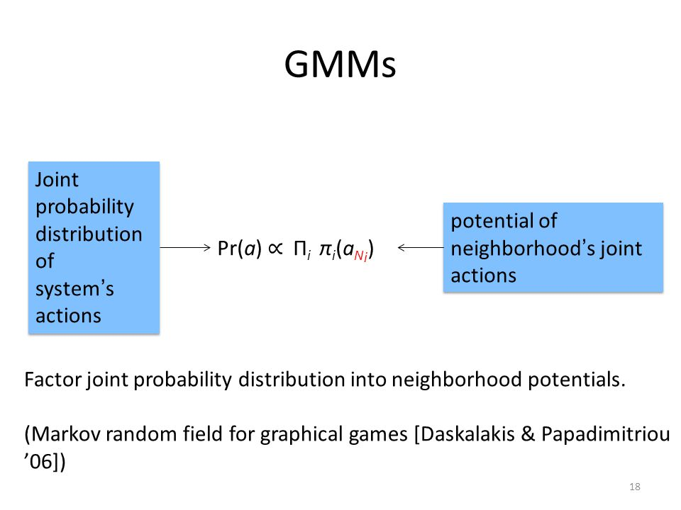 GMMs Pr(a) ∝ Π i π i (a N i ) Joint probability distribution of system's actions Joint probability distribution of system's actions potential of neighborhood's joint actions 18 Factor joint probability distribution into neighborhood potentials.