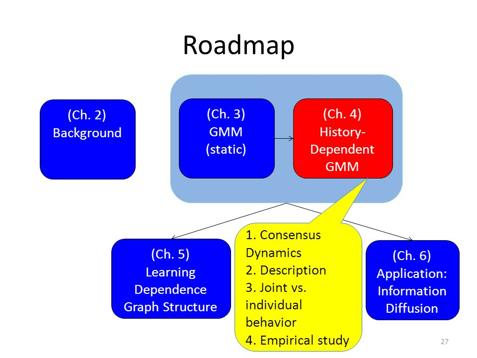 Roadmap (Ch. 3) GMM (static) (Ch. 4) History- Dependent GMM (Ch. 6) Application: Information Diffusion 27 (Ch. 2) Background 1. Consensus Dynamics 2.