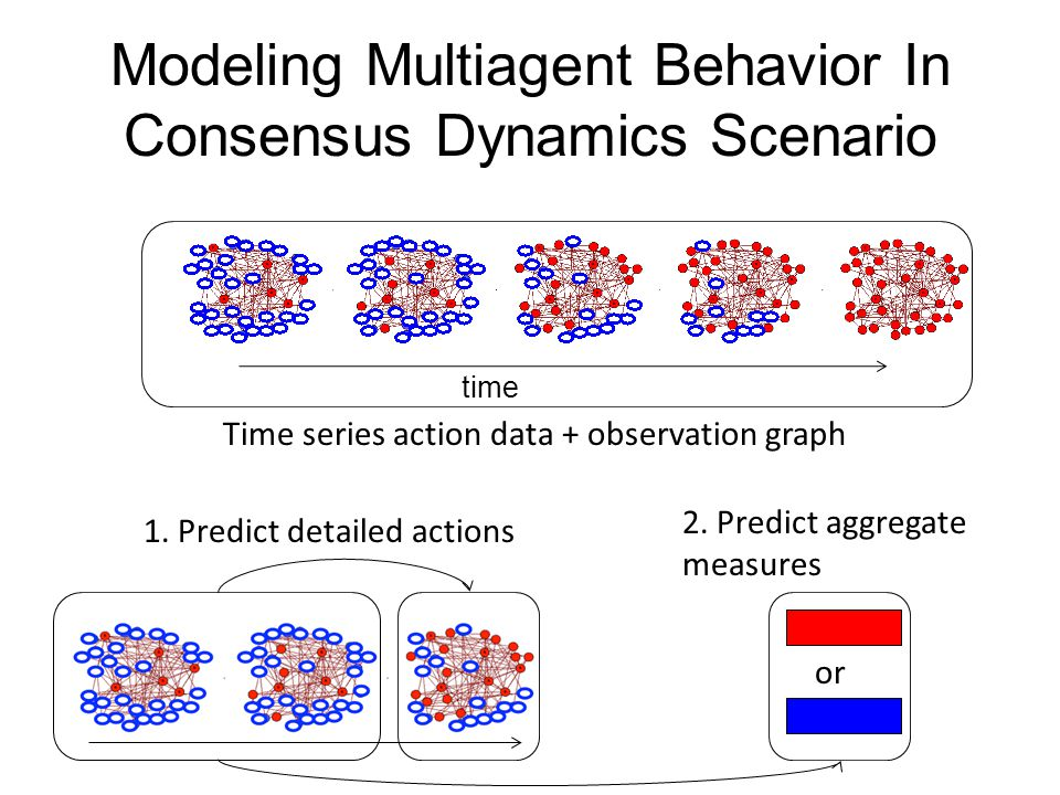 Modeling Multiagent Behavior In Consensus Dynamics Scenario time Time series action data + observation graph 1. Predict detailed actions 2. Predict ag