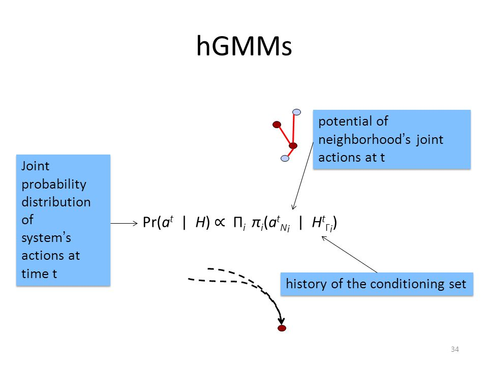 hGMMs Pr(a t | H) ∝ Π i π i (a t N i | H t Γ i ) Joint probability distribution of system's actions at time t Joint probability distribution of system