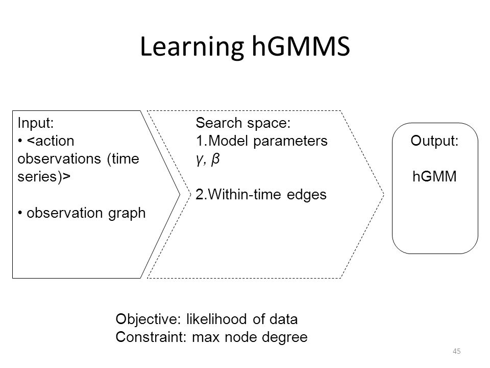 Learning hGMMS 45 Input: observation graph Search space: 1.Model parameters γ, β 2.Within-time edges Output: hGMM Objective: likelihood of data Constraint: max node degree