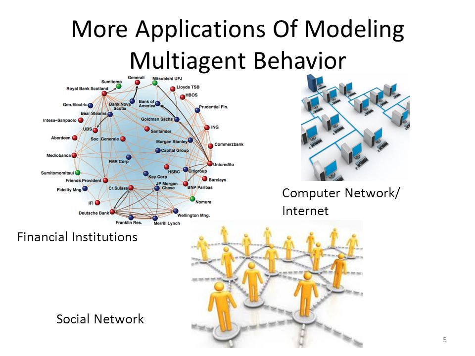 More Applications Of Modeling Multiagent Behavior 5 Financial Institutions Computer Network/ Internet Social Network