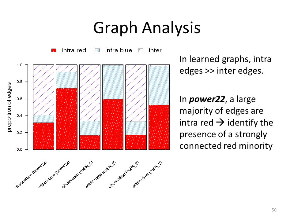 Graph Analysis In learned graphs, intra edges >> inter edges.