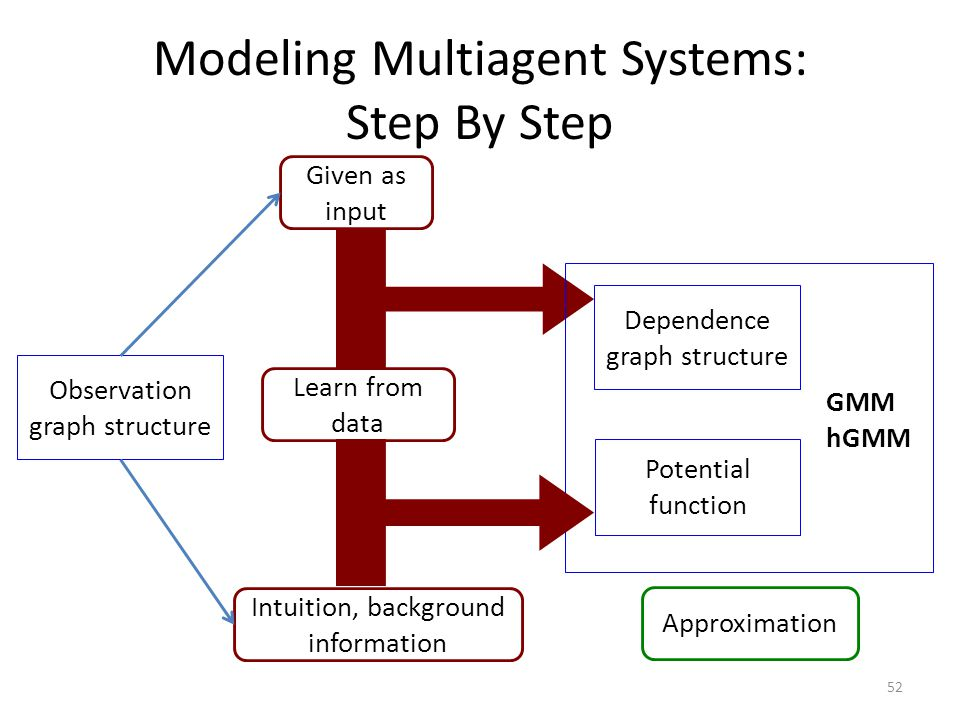 Modeling Multiagent Systems: Step By Step 52 Given as input Learn from data Intuition, background information Approximation Dependence graph structure Potential function GMM hGMM Observation graph structure