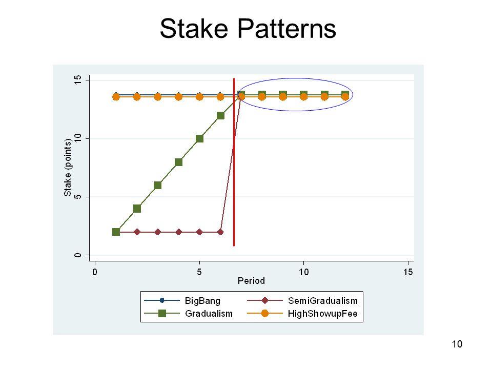 Stake Patterns 10