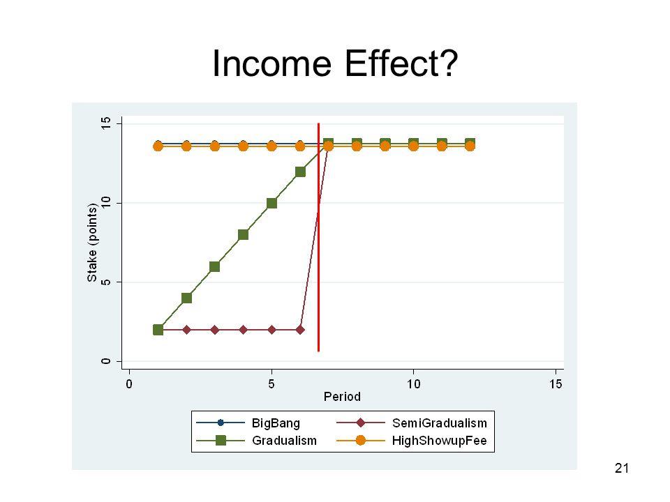 Income Effect 21