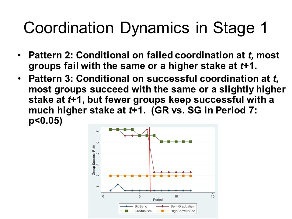 Coordination Dynamics in Stage 1 Pattern 2: Conditional on failed coordination at t, most groups fail with the same or a higher stake at t+1.
