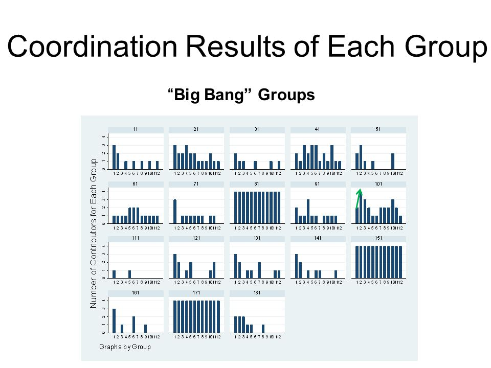 Coordination Results of Each Group Big Bang Groups