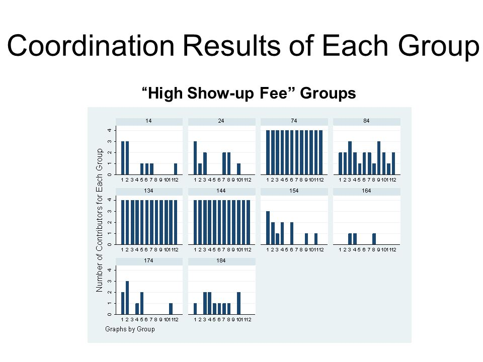 High Show-up Fee Groups Coordination Results of Each Group