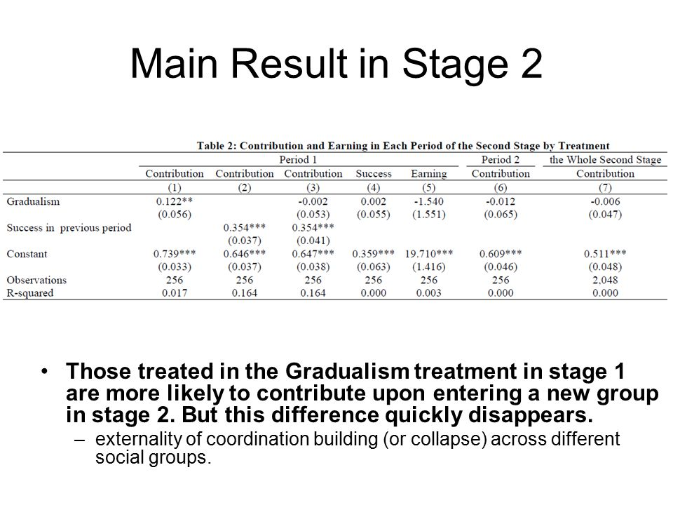 Main Result in Stage 2 Those treated in the Gradualism treatment in stage 1 are more likely to contribute upon entering a new group in stage 2.