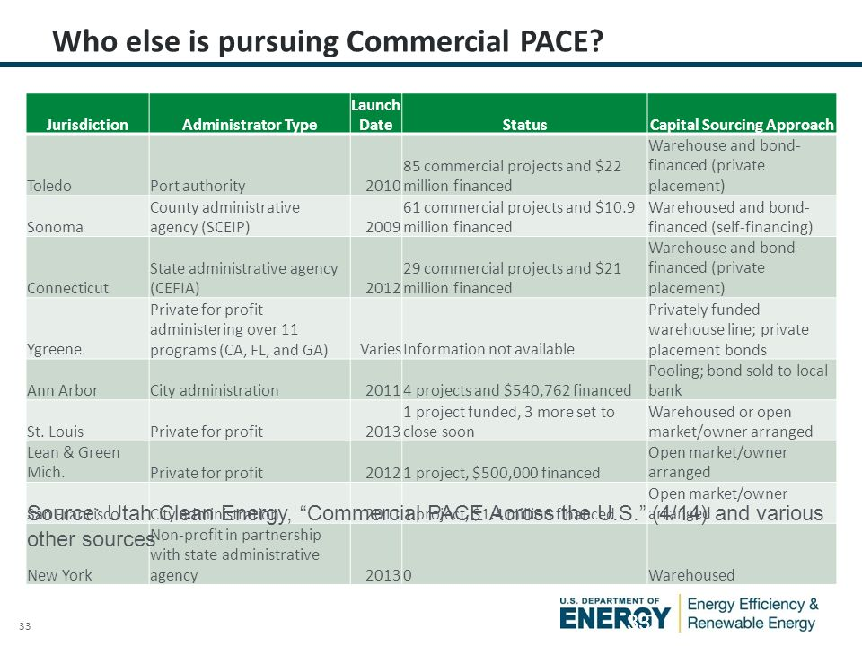 33 Who else is pursuing Commercial PACE.