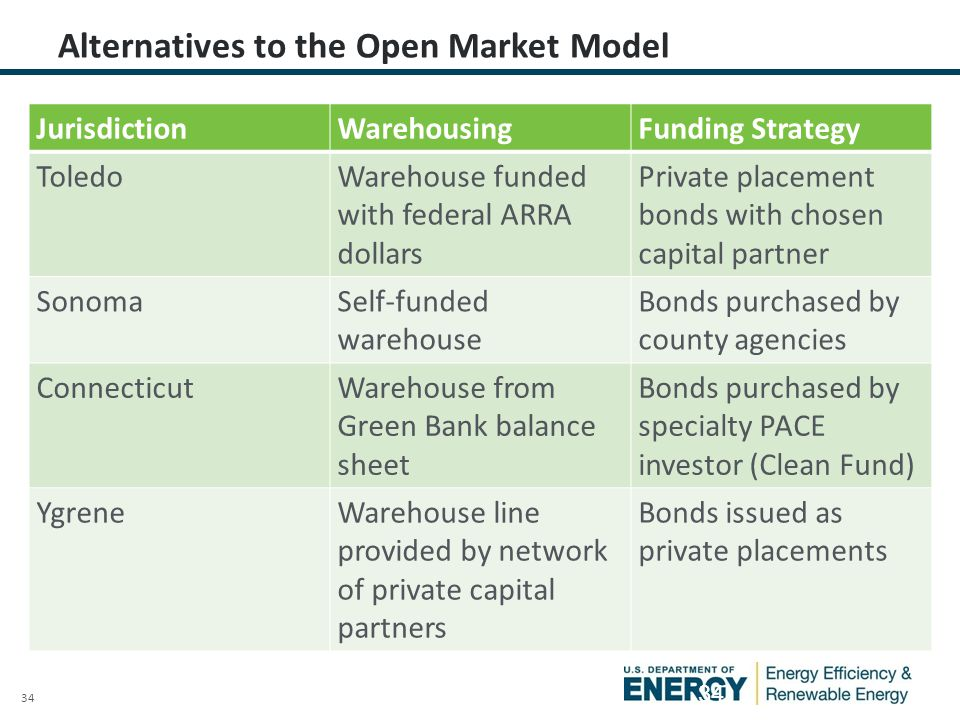 34 Alternatives to the Open Market Model JurisdictionWarehousingFunding Strategy ToledoWarehouse funded with federal ARRA dollars Private placement bonds with chosen capital partner SonomaSelf-funded warehouse Bonds purchased by county agencies ConnecticutWarehouse from Green Bank balance sheet Bonds purchased by specialty PACE investor (Clean Fund) YgreneWarehouse line provided by network of private capital partners Bonds issued as private placements 34