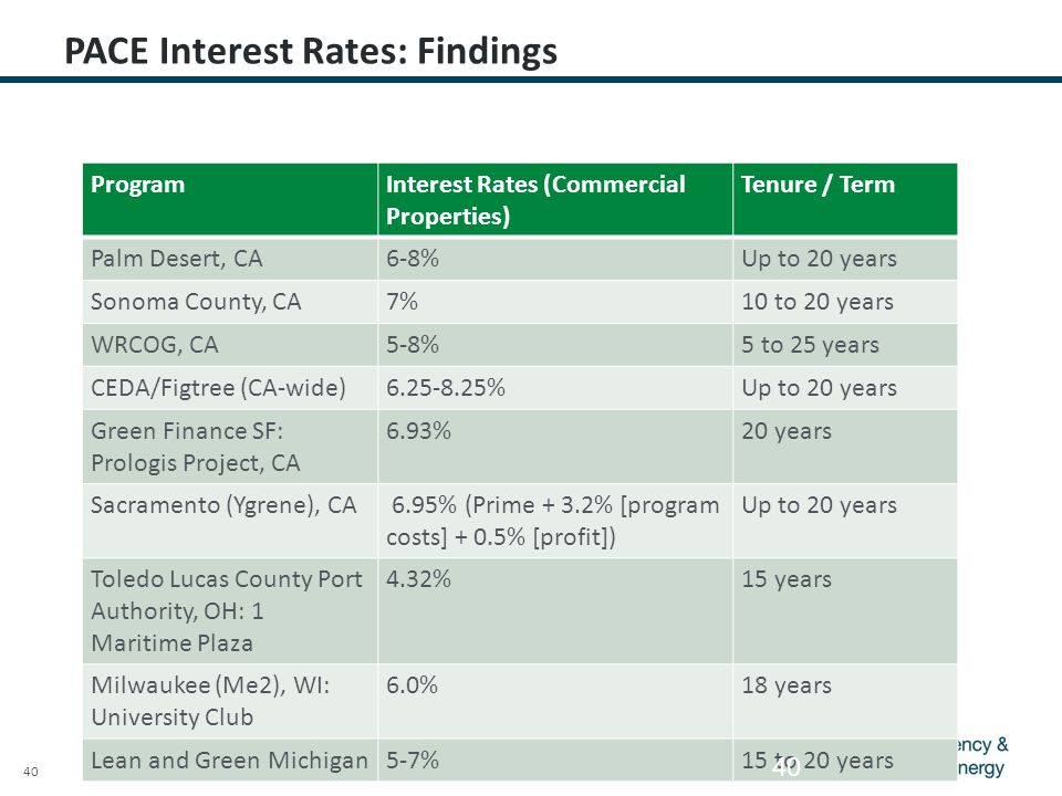 40 PACE Interest Rates: Findings ProgramInterest Rates (Commercial Properties) Tenure / Term Palm Desert, CA6-8%Up to 20 years Sonoma County, CA7%10 to 20 years WRCOG, CA5-8%5 to 25 years CEDA/Figtree (CA-wide)6.25-8.25%Up to 20 years Green Finance SF: Prologis Project, CA 6.93%20 years Sacramento (Ygrene), CA 6.95% (Prime + 3.2% [program costs] + 0.5% [profit]) Up to 20 years Toledo Lucas County Port Authority, OH: 1 Maritime Plaza 4.32%15 years Milwaukee (Me2), WI: University Club 6.0%18 years Lean and Green Michigan5-7%15 to 20 years 40