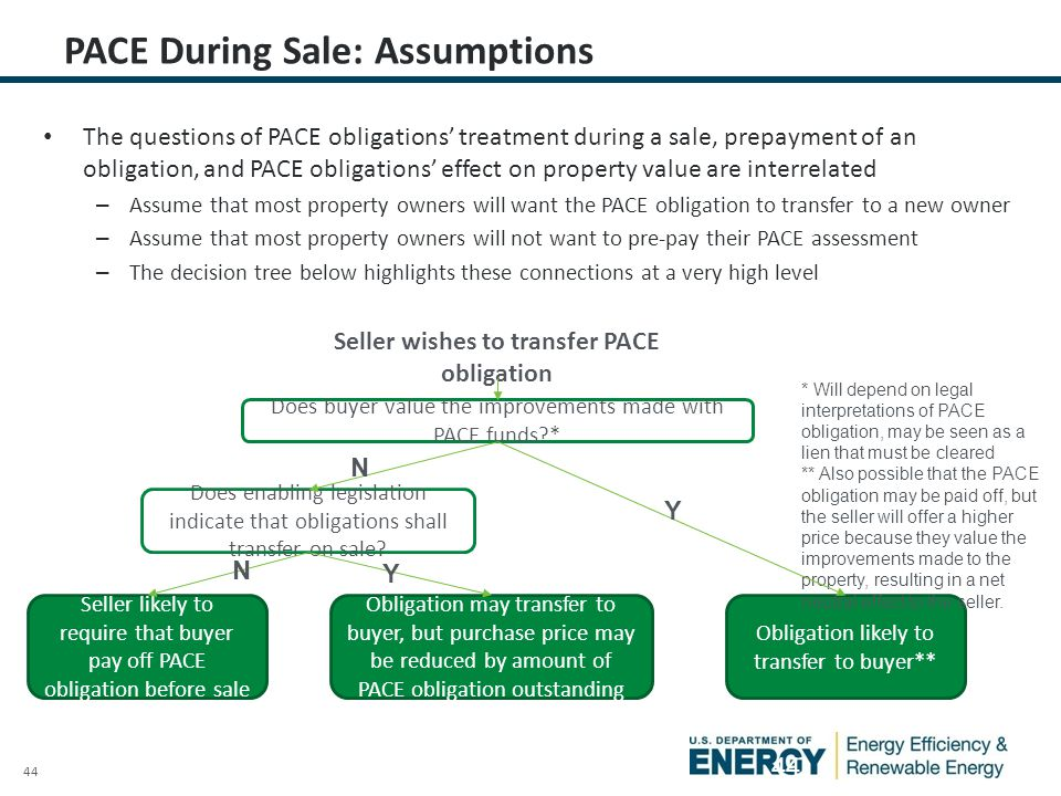 44 PACE During Sale: Assumptions The questions of PACE obligations' treatment during a sale, prepayment of an obligation, and PACE obligations' effect on property value are interrelated – Assume that most property owners will want the PACE obligation to transfer to a new owner – Assume that most property owners will not want to pre-pay their PACE assessment – The decision tree below highlights these connections at a very high level Seller wishes to transfer PACE obligation Does buyer value the improvements made with PACE funds?* Does enabling legislation indicate that obligations shall transfer on sale.