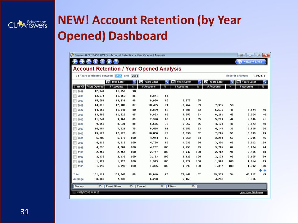 NEW! Account Retention (by Year Opened) Dashboard 31