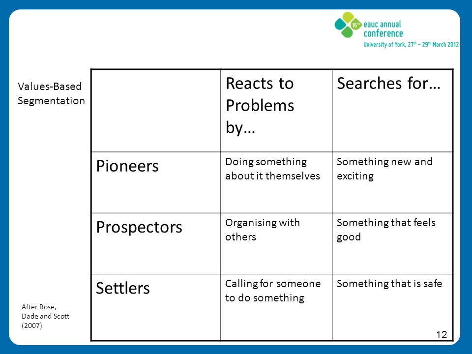 12 Reacts to Problems by… Searches for… Pioneers Doing something about it themselves Something new and exciting Prospectors Organising with others Something that feels good Settlers Calling for someone to do something Something that is safe After Rose, Dade and Scott (2007) Values-Based Segmentation