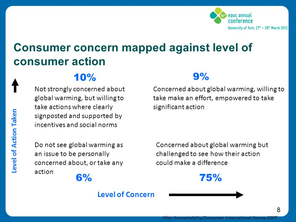 8 Consumer concern mapped against level of consumer action Not strongly concerned about global warming, but willing to take actions where clearly signposted and supported by incentives and social norms Concerned about global warming, willing to take make an effort, empowered to take significant action Do not see global warming as an issue to be personally concerned about, or take any action Concerned about global warming but challenged to see how their action could make a difference Level of Concern Level of Action Taken 10% 9% 6%75% After Accountability/Consumer International Survey 2007