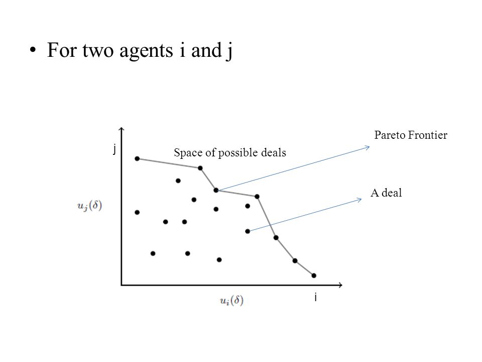 For two agents i and j Pareto Frontier Space of possible deals A deal j i