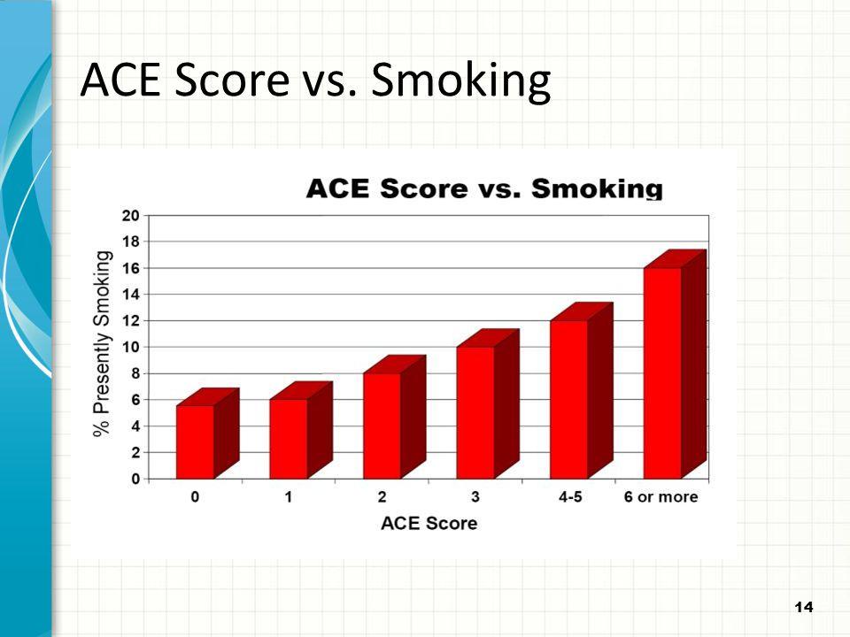 14 ACE Score vs. Smoking