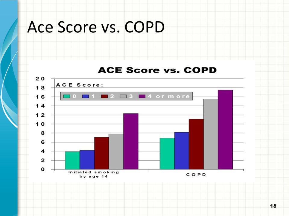 15 Ace Score vs. COPD