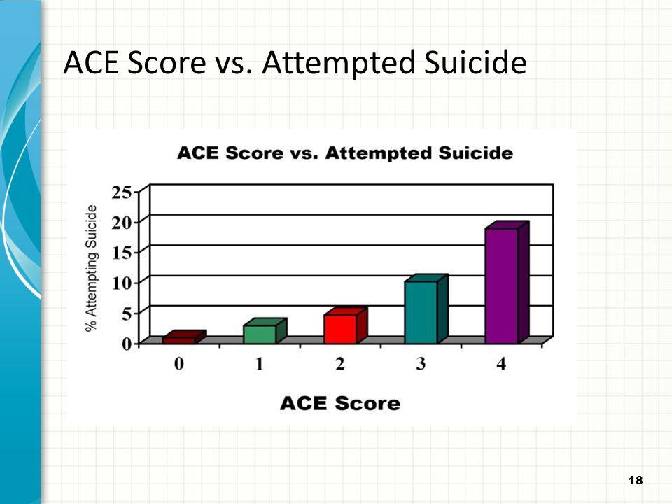 18 ACE Score vs. Attempted Suicide