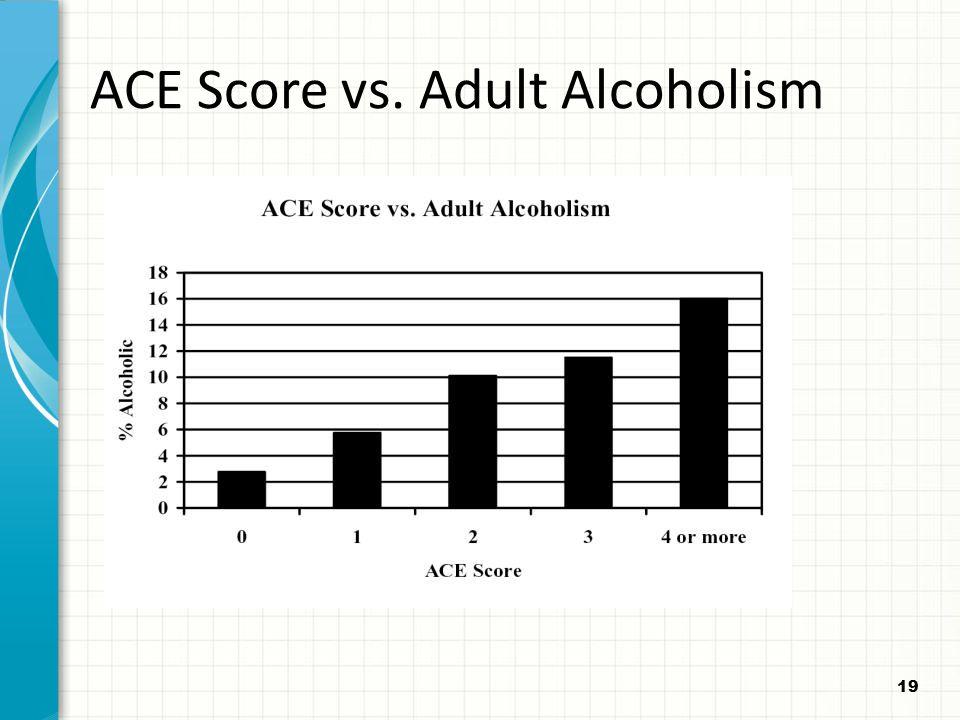 19 ACE Score vs. Adult Alcoholism