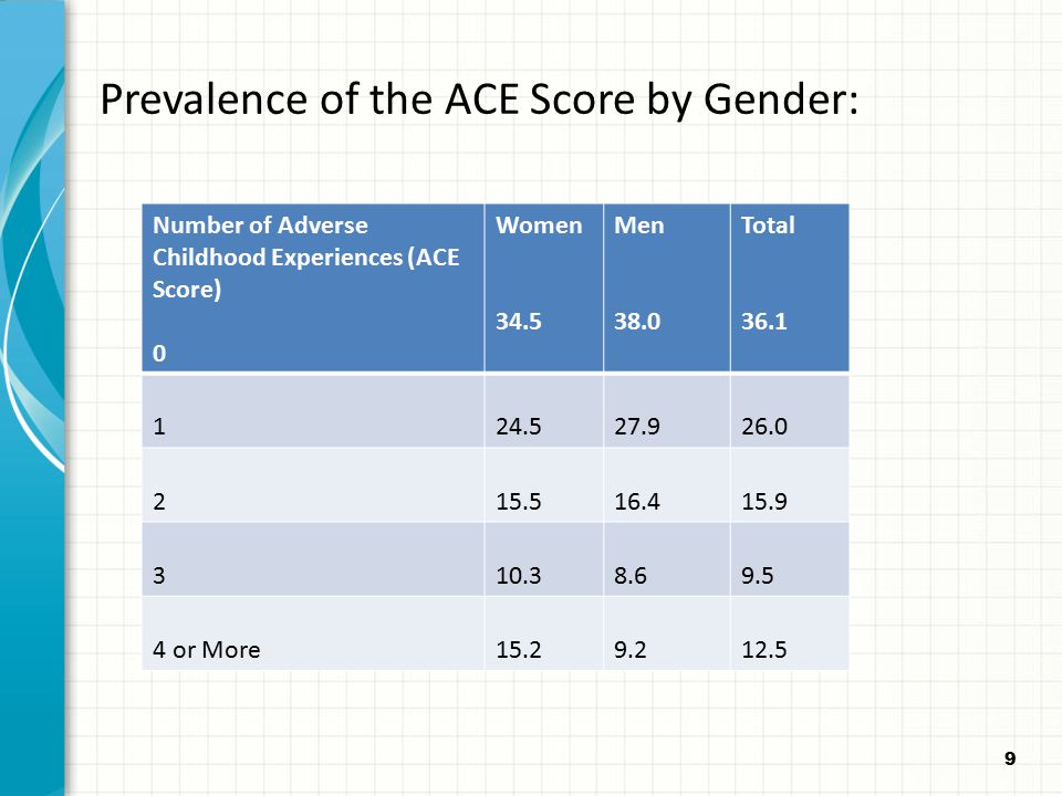 9 Prevalence of the ACE Score by Gender: Number of Adverse Childhood Experiences (ACE Score) 0 Women 34.5 Men 38.0 Total 36.1 124.527.926.0 215.516.41