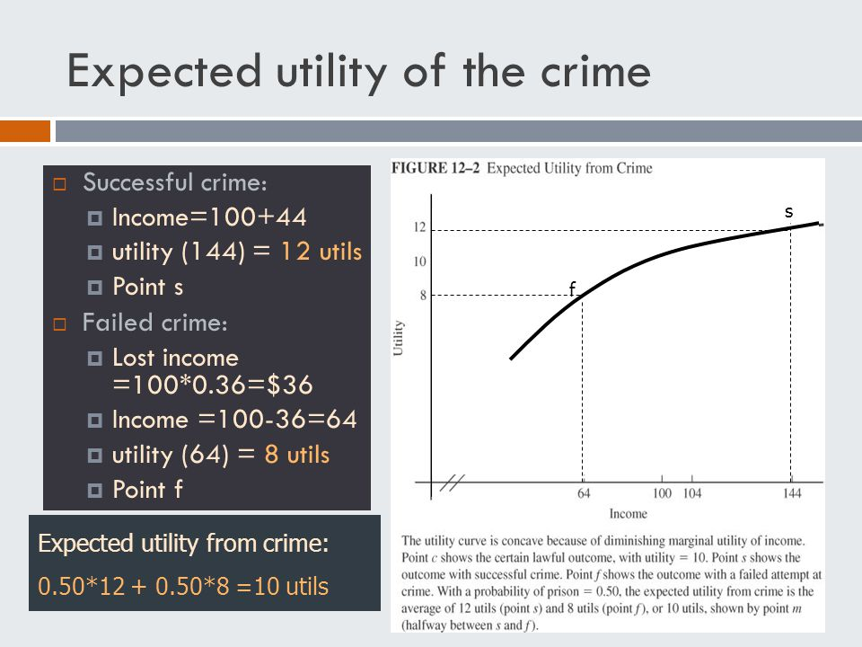Expected utility of the crime  Successful crime:  Income=100+44  utility (144) = 12 utils  Point s  Failed crime:  Lost income =100*0.36=$36  Income =100-36=64  utility (64) = 8 utils  Point f s f Expected utility from crime: 0.50*12 + 0.50*8 =10 utils