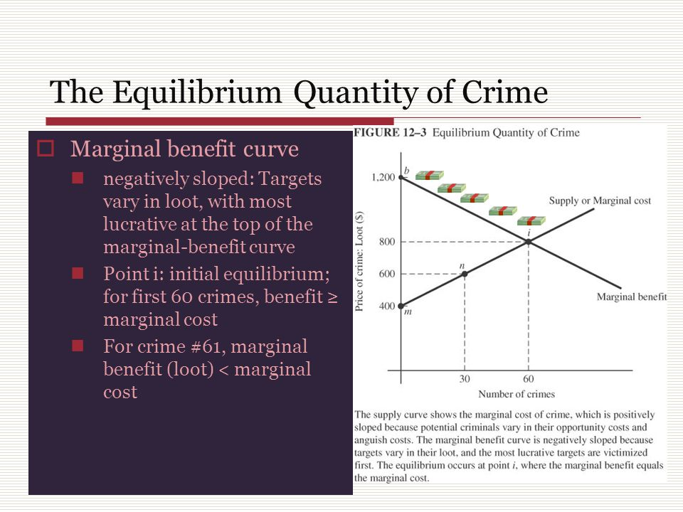 The Equilibrium Quantity of Crime  Marginal benefit curve negatively sloped: Targets vary in loot, with most lucrative at the top of the marginal-benefit curve Point i: initial equilibrium; for first 60 crimes, benefit ≥ marginal cost For crime #61, marginal benefit (loot) < marginal cost