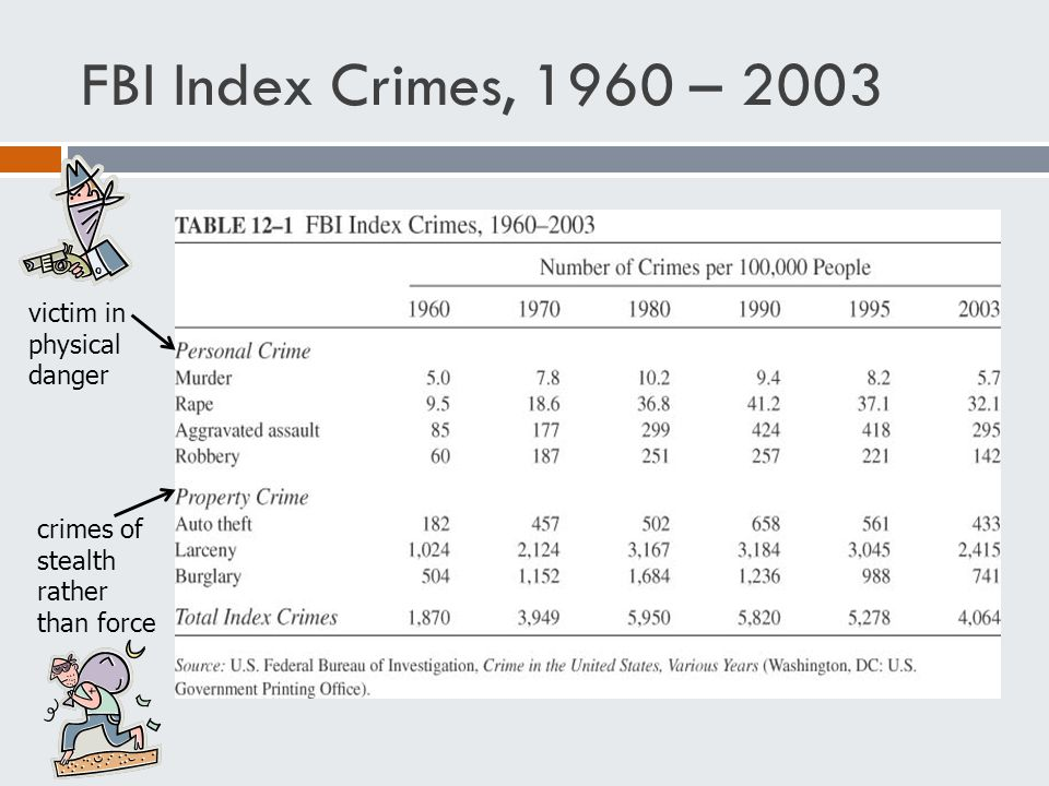 FBI Index Crimes, 1960 – 2003 victim in physical danger crimes of stealth rather than force