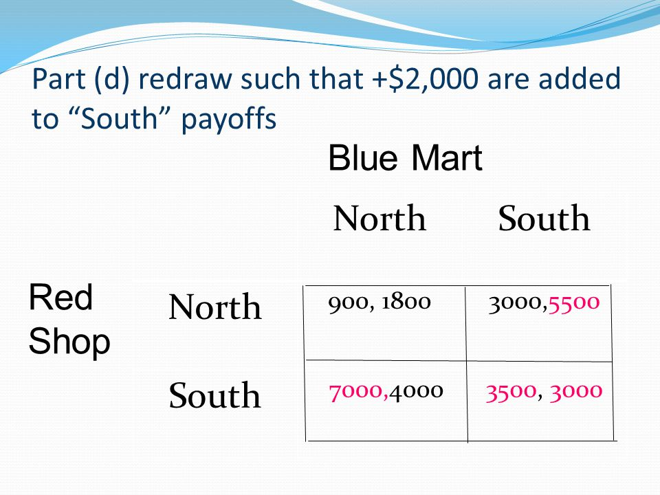 Part (d) redraw such that +$2,000 are added to South payoffs NorthSouth North 900, 18003000,5500 South 7000,40003500, 3000 Blue Mart Red Shop