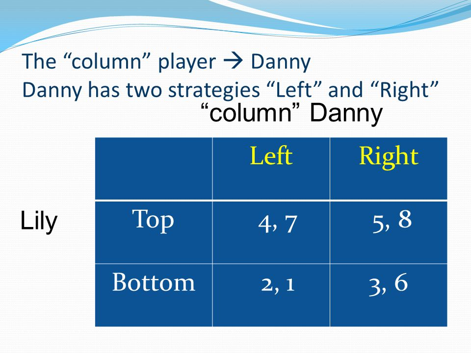 The column player  Danny Danny has two strategies Left and Right LeftRight Top 4, 7 5, 8 Bottom 2, 13, 6 column Danny Lily