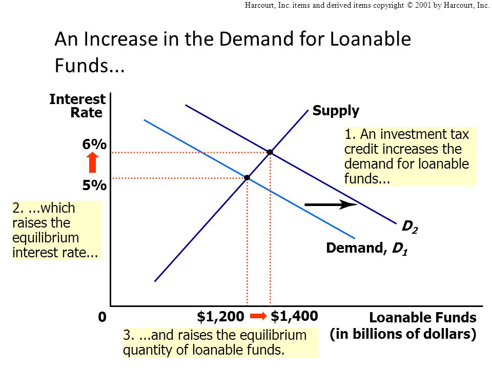 An Increase in the Demand for Loanable Funds...