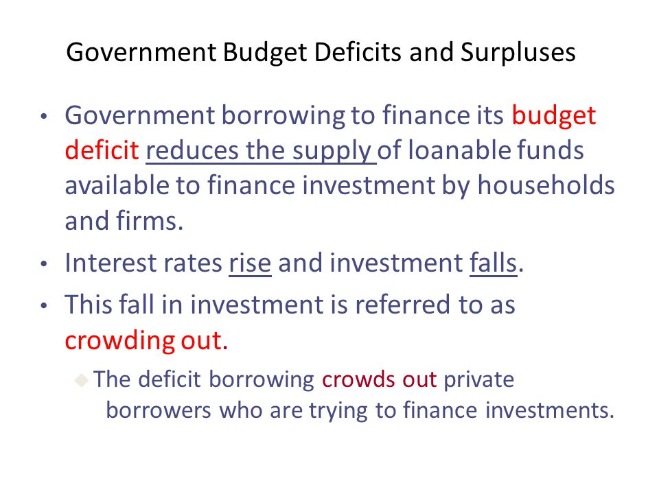 Government Budget Deficits and Surpluses Government borrowing to finance its budget deficit reduces the supply of loanable funds available to finance investment by households and firms.