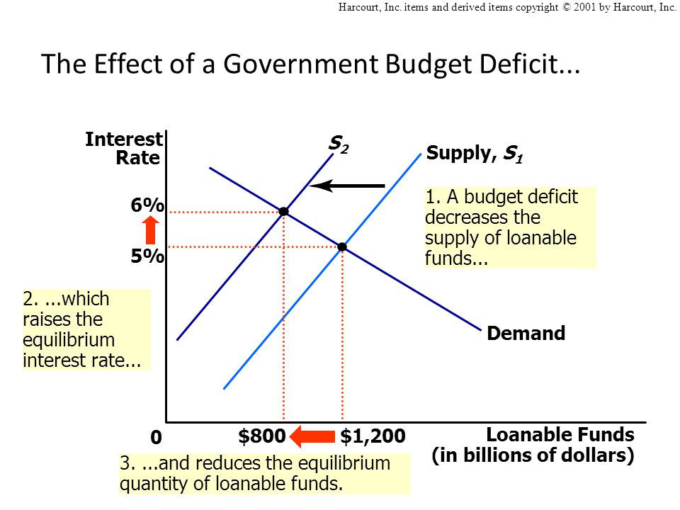 S2S2 1. A budget deficit decreases the supply of loanable funds...