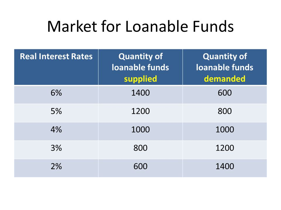 Market for Loanable Funds Real Interest RatesQuantity of loanable funds supplied Quantity of loanable funds demanded 6% % %1000 3% %