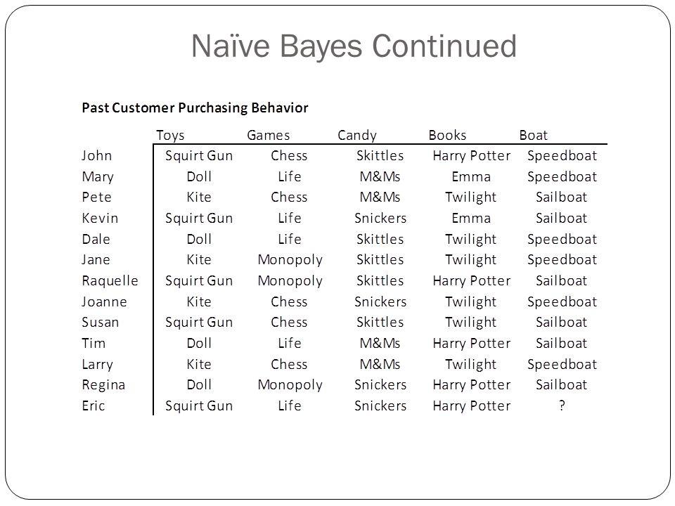Naïve Bayes Continued