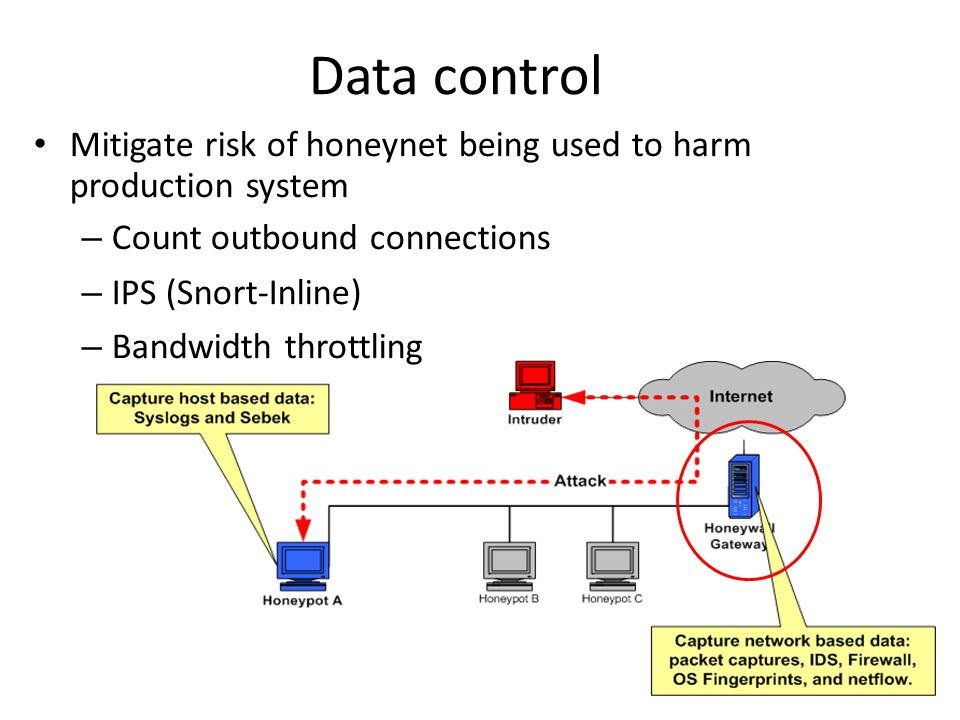 Data control Mitigate risk of honeynet being used to harm production system – Count outbound connections – IPS (Snort-Inline) – Bandwidth throttling