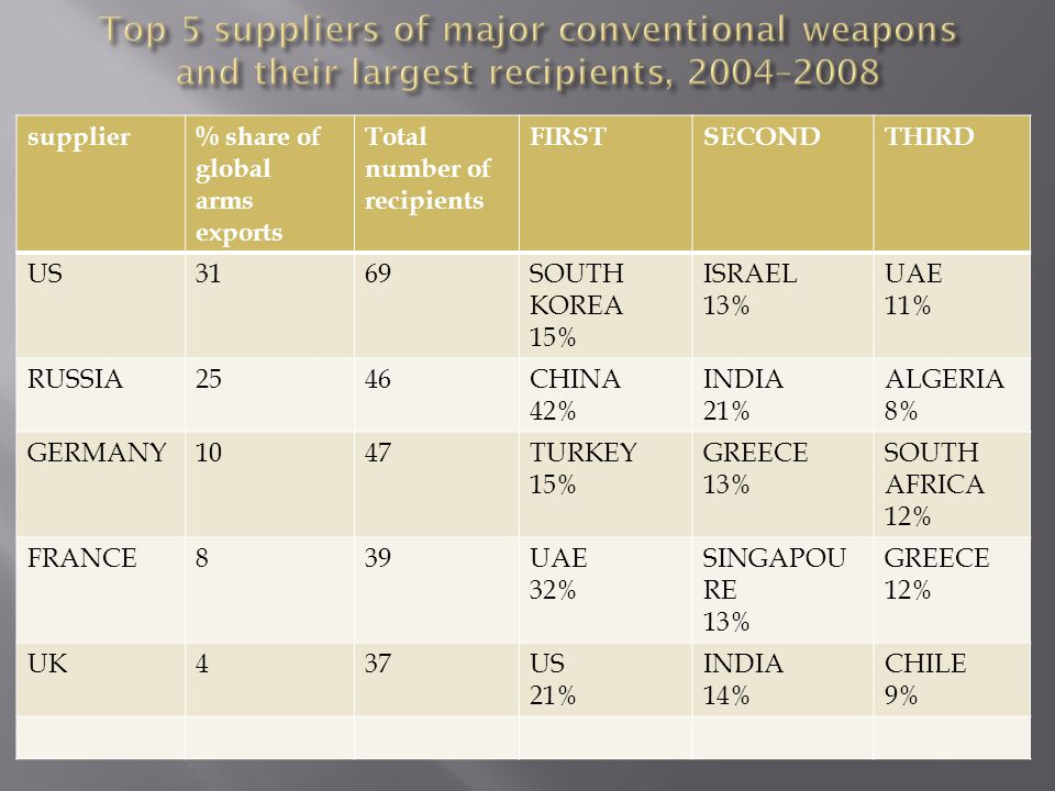 supplier% share of global arms exports Total number of recipients FIRSTSECONDTHIRD US3169SOUTH KOREA 15% ISRAEL 13% UAE 11% RUSSIA2546CHINA 42% INDIA