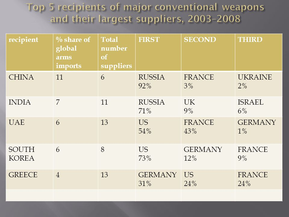 recipient% share of global arms imports Total number of suppliers FIRSTSECONDTHIRD CHINA116RUSSIA 92% FRANCE 3% UKRAINE 2% INDIA711RUSSIA 71% UK 9% ISRAEL 6% UAE613US 54% FRANCE 43% GERMANY 1% SOUTH KOREA 68US 73% GERMANY 12% FRANCE 9% GREECE413GERMANY 31% US 24% FRANCE 24%