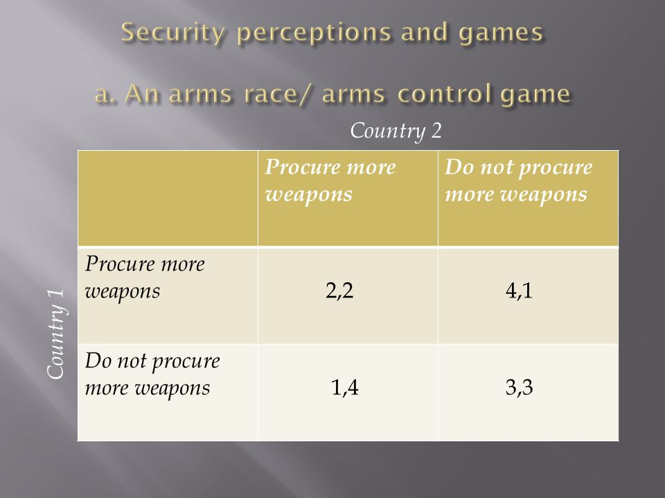 Procure more weapons Do not procure more weapons Procure more weapons 2,2 4,1 Do not procure more weapons 1,4 3,3 Country 1 Country 2