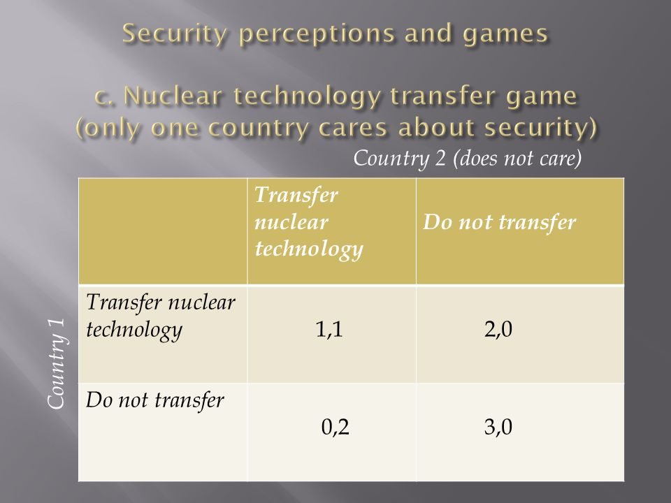 Transfer nuclear technology Do not transfer Transfer nuclear technology 1,1 2,0 Do not transfer 0,2 3,0 Country 1 Country 2 (does not care)