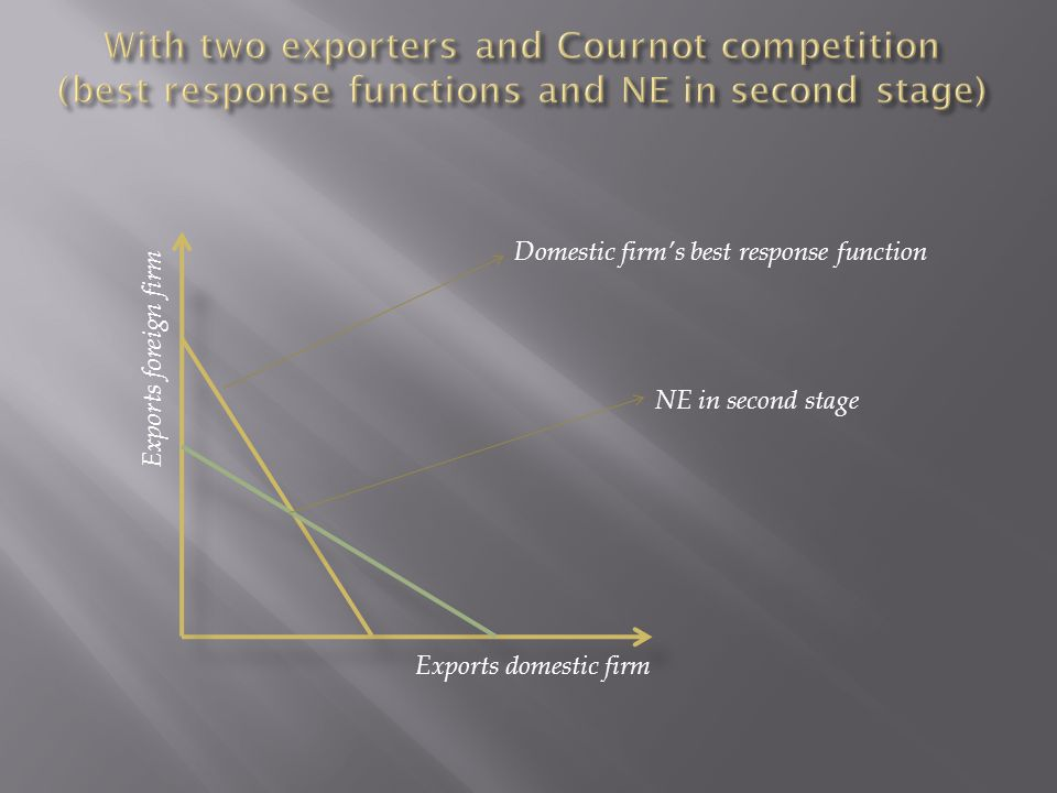 Exports domestic firm Exports foreign firm Domestic firm's best response function NE in second stage