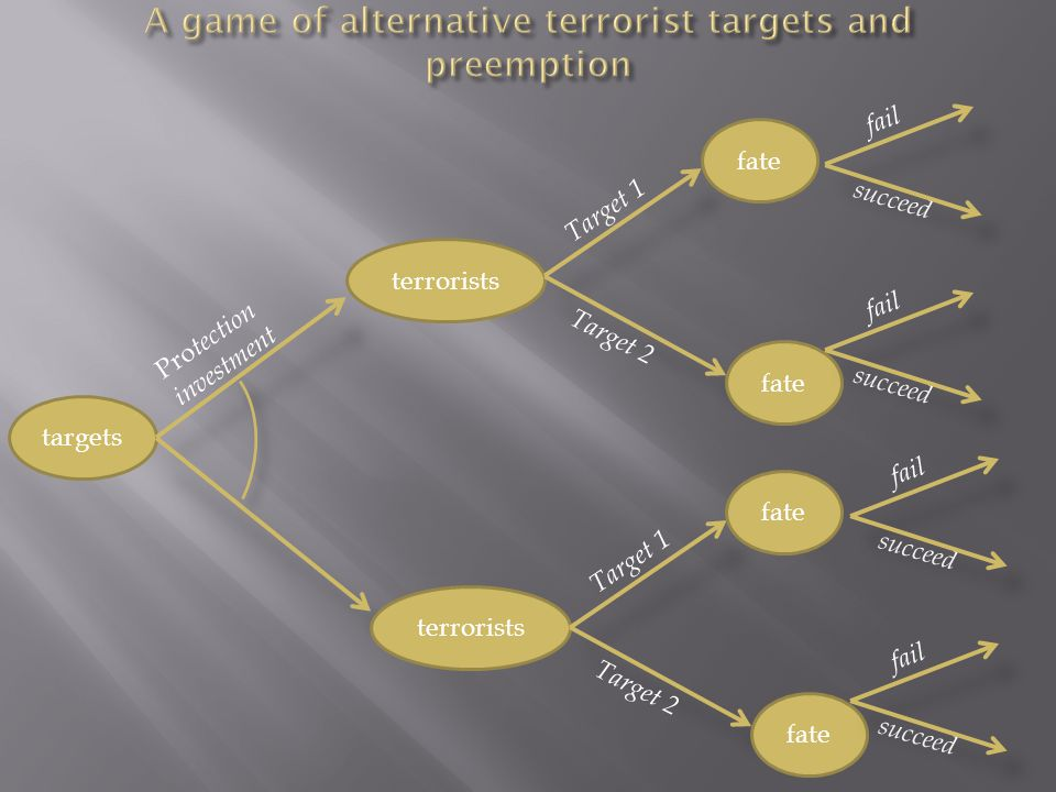 targets terrorists Pro tection investment terrorists fate Target 1 fail fate succeed Target 2 fail succeed fate Target 1 fail fate succeed Target 2 fail succeed