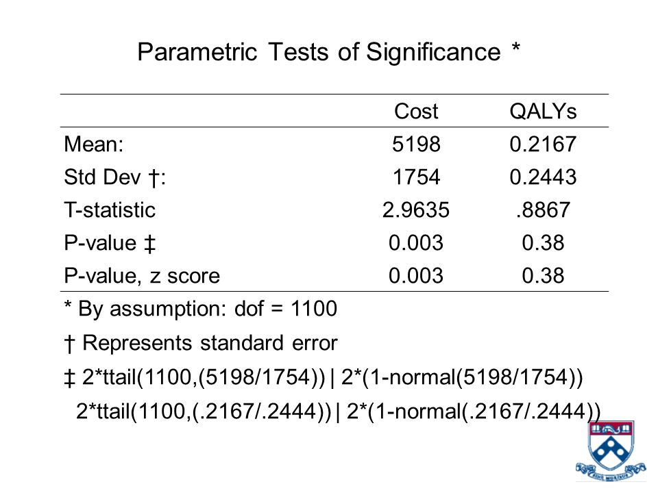 Parametric Tests of Significance * CostQALYs Mean:51980.2167 Std Dev †:17540.2443 T-statistic2.9635.8867 P-value ‡0.0030.38 P-value, z score0.0030.38 * By assumption: dof = 1100 † Represents standard error ‡ 2*ttail(1100,(5198/1754)) | 2*(1-normal(5198/1754)) 2*ttail(1100,(.2167/.2444)) | 2*(1-normal(.2167/.2444))