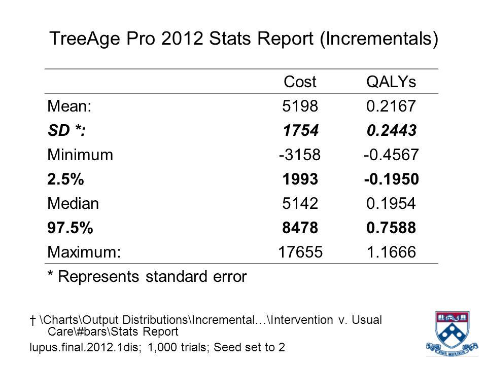 CostQALYs Mean:51980.2167 SD *:17540.2443 Minimum-3158-0.4567 2.5%1993-0.1950 Median51420.1954 97.5%84780.7588 Maximum:176551.1666 * Represents standa